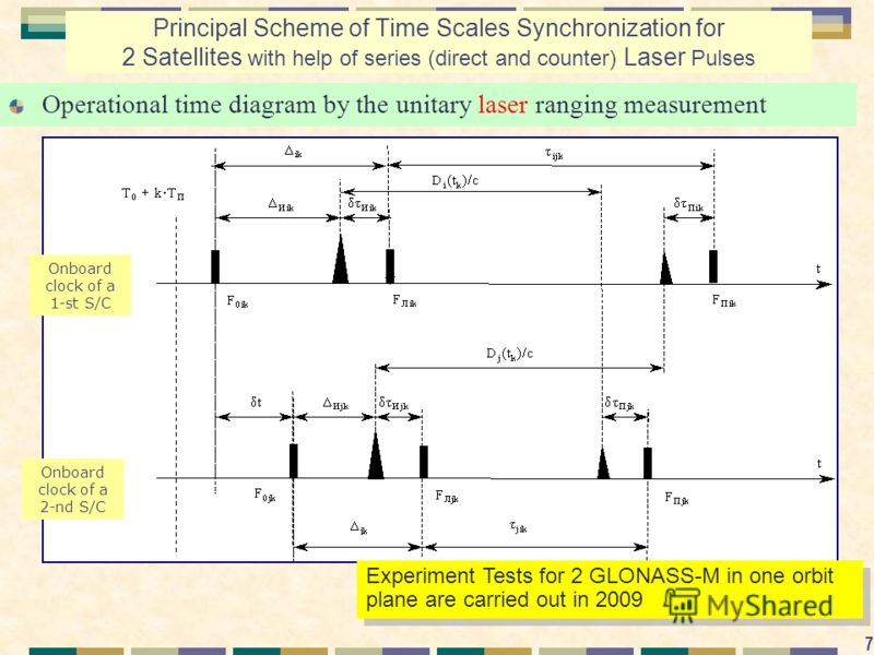7 Principal Scheme of Time Scales Synchronization for 2 Satellites with help of series (direct and counter) Laser Pulses Operational time diagram by the unitary laser ranging measurement Experiment Tests for 2 GLONASS-M in one orbit plane are carried