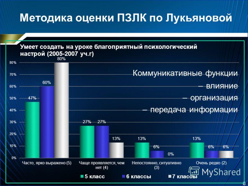 Методика оценки ПЗЛК по Лукьяновой 6 Коммуникативные функции –влияние –организация –передача информации