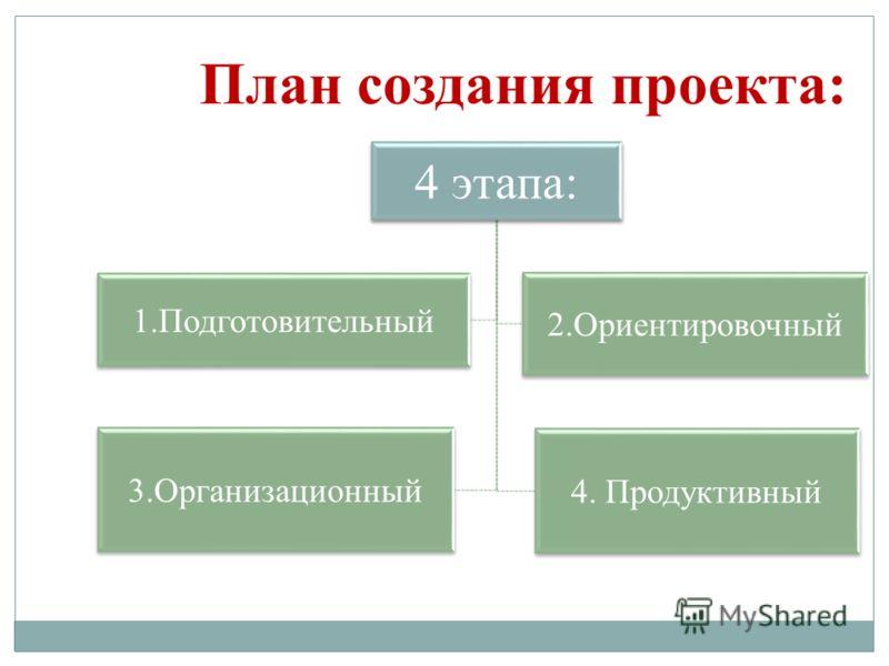 План создания проекта: 4 этапа: 1.Подготовительный 2.Ориентировочный 3.Организационный 4. Продуктивный