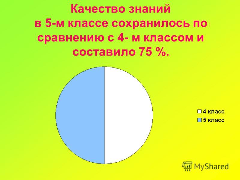 Качество знаний в 5-м классе сохранилось по сравнению с 4- м классом и составило 75 %.