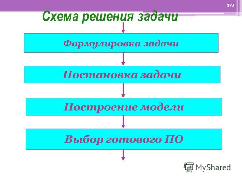 9 V этап Выполнение непосредственно за компьютером последовательности действий, разработанной на четвертом этапе.