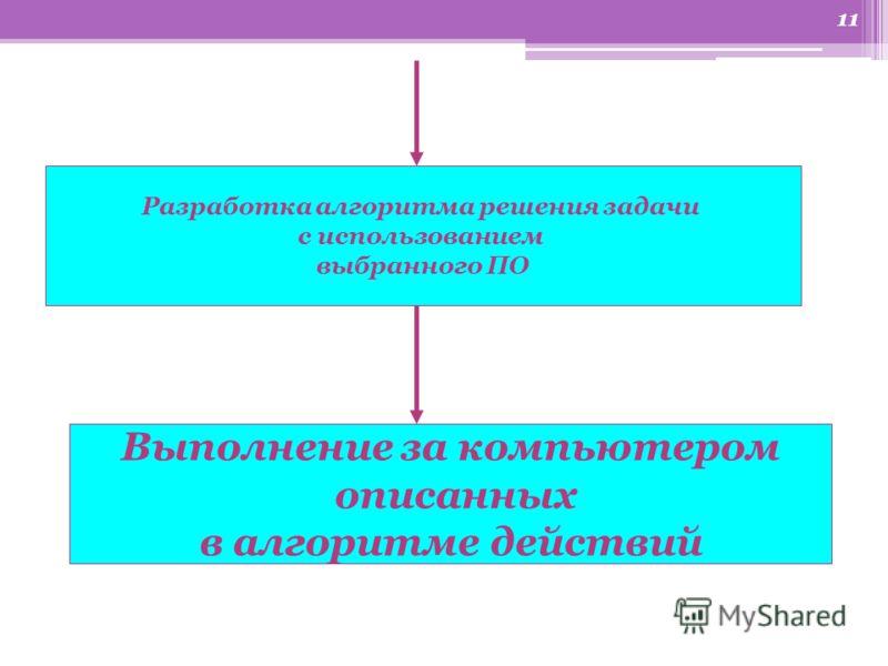 10 Схема решения задачи Формулировка задачи Постановка задачи Построение модели Выбор готового ПО