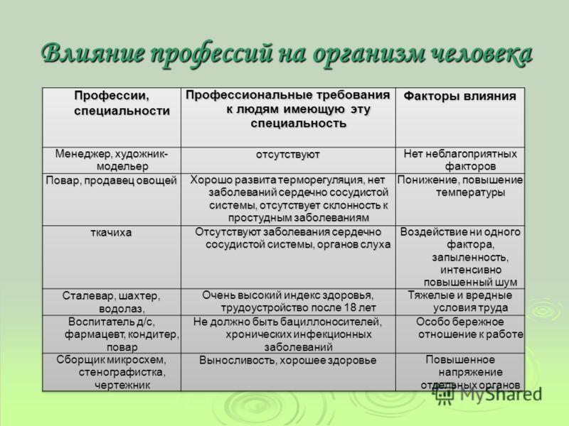 Листок контроля ЗУН+К