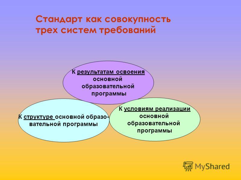К структуре основной образо- вательной программы К результатам освоения основной образовательной программы К условиям реализации основной образовательной программы Стандарт как совокупность трех систем требований
