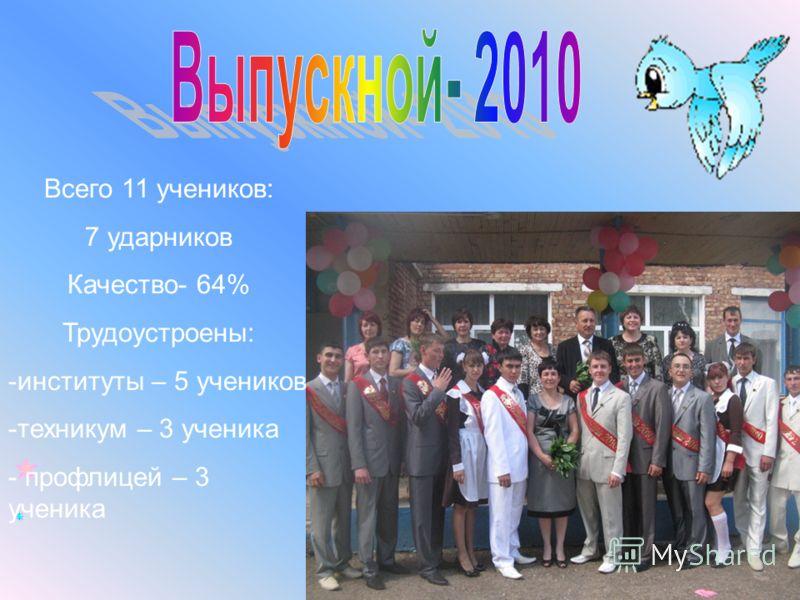 Всего 11 учеников: 7 ударников Качество- 64% Трудоустроены: -институты – 5 учеников -техникум – 3 ученика - профлицей – 3 ученика