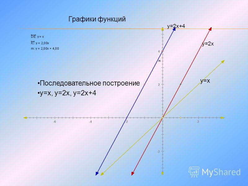 Графики функций у=х у=2х у=2х+4 Последовательное построение у=х, у=2х, у=2х+4
