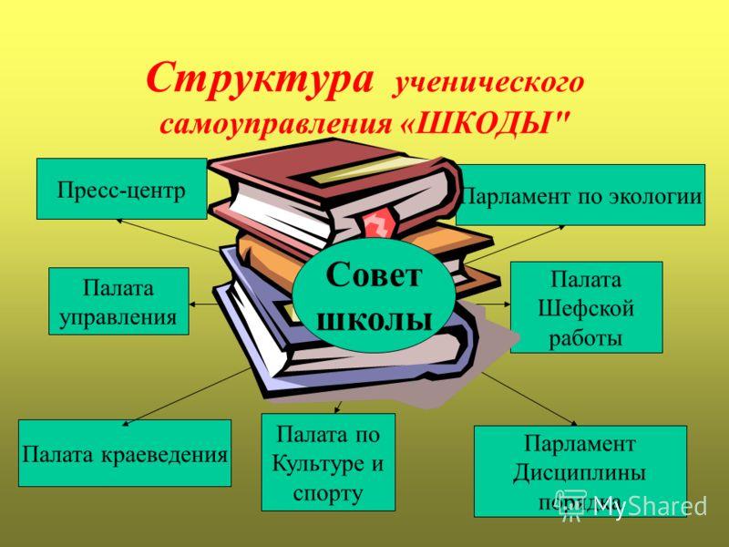 Структура ученического