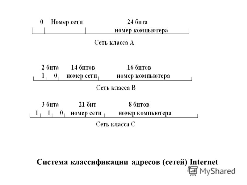Система классификации адресов (сетей) Internet