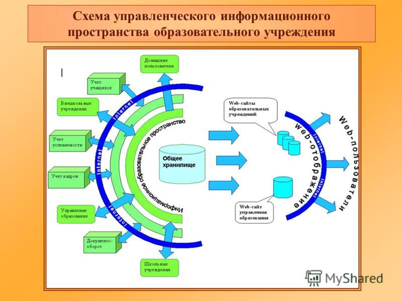 Схема управленческого информационного пространства образовательного учреждения