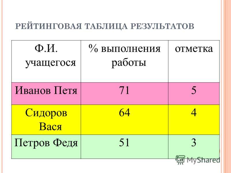 РЕЙТИНГОВАЯ ТАБЛИЦА РЕЗУЛЬТАТОВ Ф.И. учащегося % выполнения работы отметка Иванов Петя715 Сидоров Вася 644 Петров Федя513