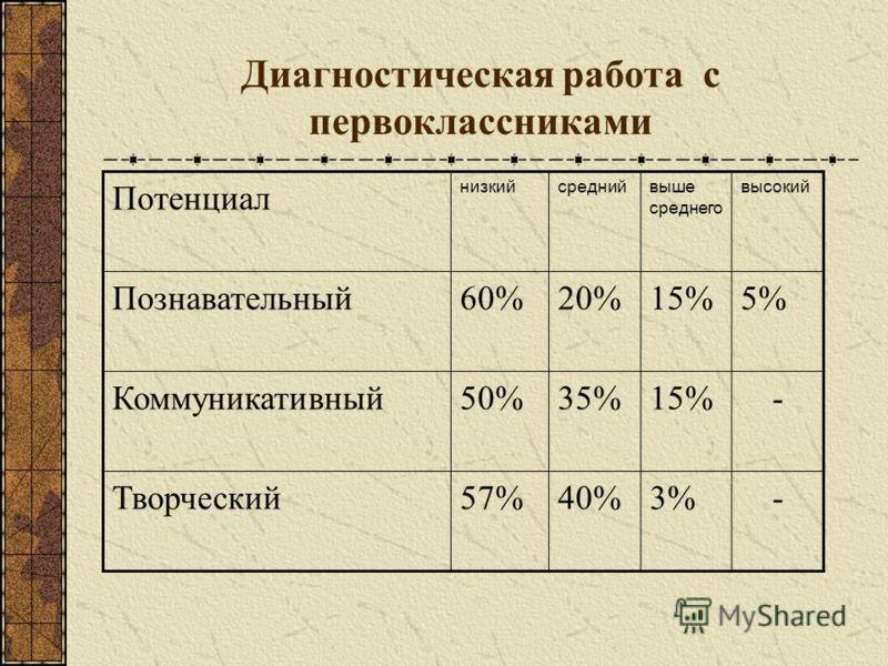 Диагностическая работа с первоклассниками Потенциал низкийсреднийвыше среднего высокий Познавательный60%20%15%5% Коммуникативный50%35%15%- Творческий57%40%3%-