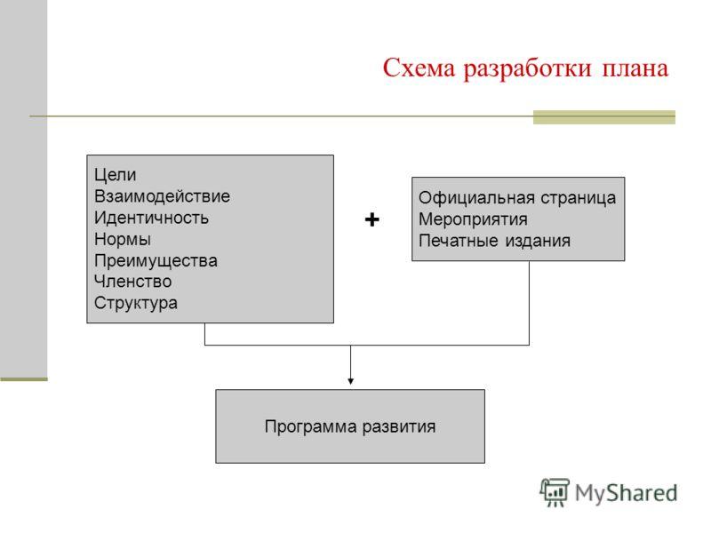 Схема разработки плана Цели Взаимодействие Идентичность Нормы Преимущества Членство Структура Официальная страница Мероприятия Печатные издания + Программа развития