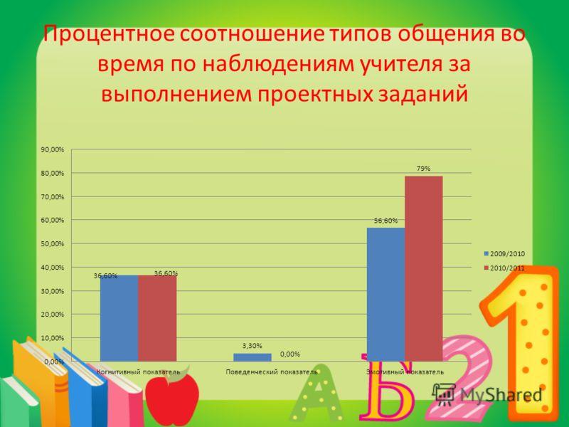 Процентное соотношение типов общения во время по наблюдениям учителя за выполнением проектных заданий