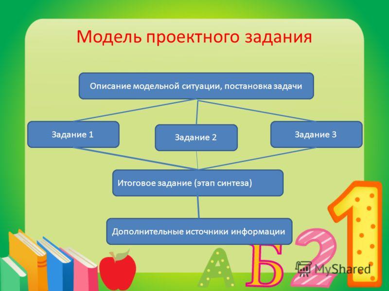 Модель проектного задания Описание модельной ситуации, постановка задачи Задание 1 Дополнительные источники информации Итоговое задание (этап синтеза) Задание 3 Задание 2
