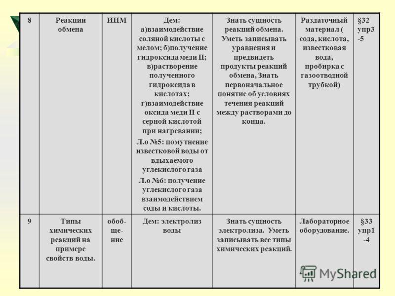 8Реакции обмена ИНМДем: а)взаимодействие соляной кислоты с мелом; б)получение гидроксида меди II; в)растворение полученного гидроксида в кислотах; г)взаимодействие оксида меди II с серной кислотой при нагревании; Л.о 5: помутнение известковой воды от