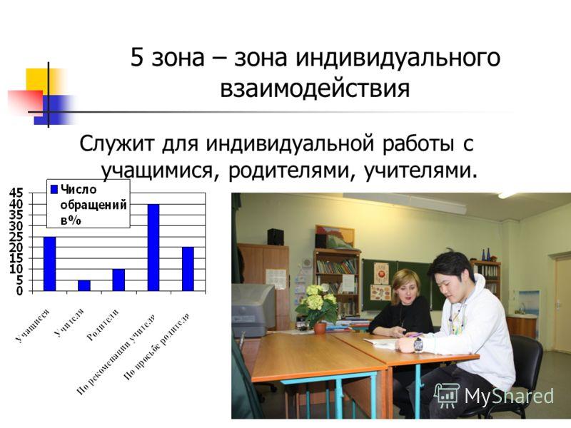 5 зона – зона индивидуального взаимодействия Служит для индивидуальной работы с учащимися, родителями, учителями.