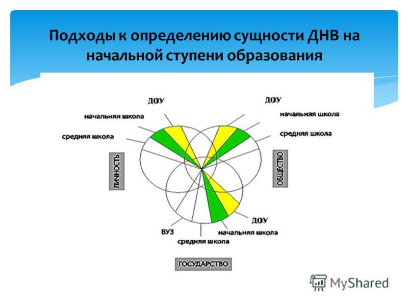 Подходы к определению сущности ДНВ на начальной ступени образования