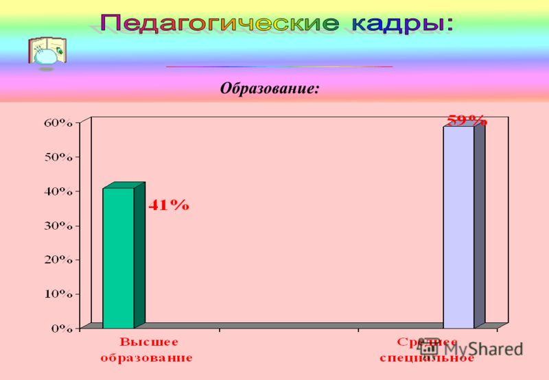 Образование: