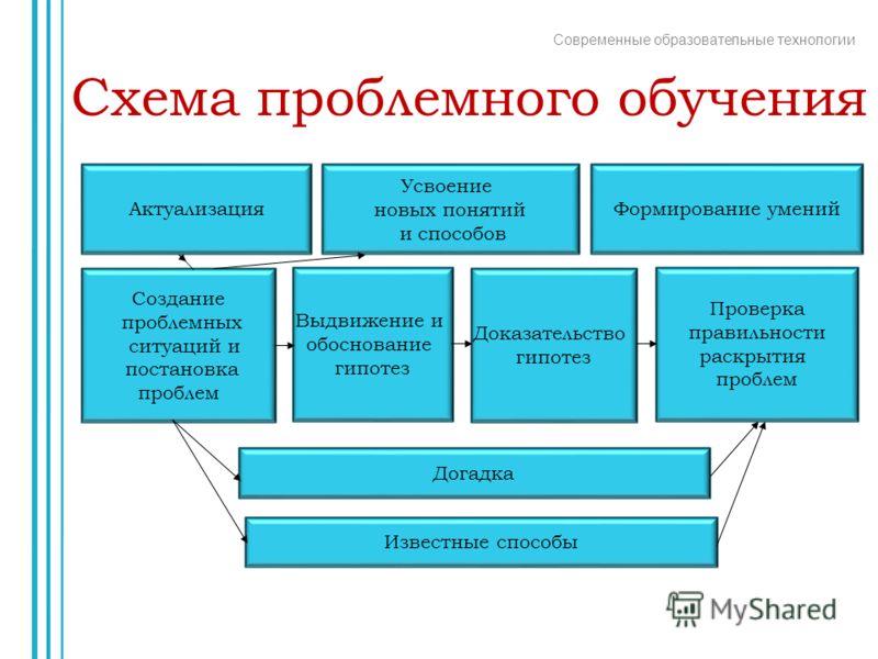 технологии Схема