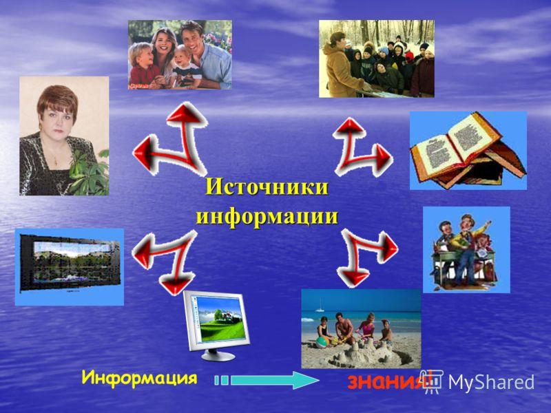 Источники информации Информация знания!