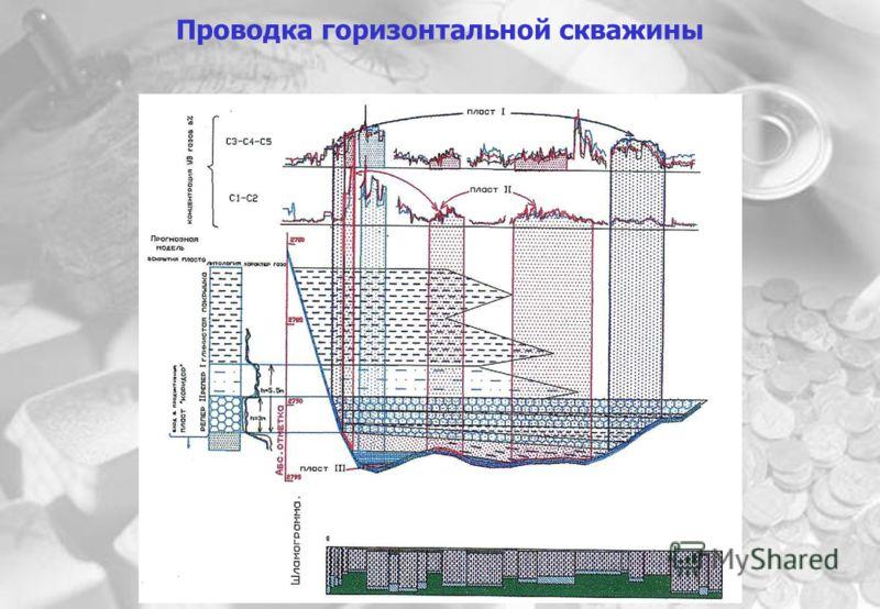 Проводка горизонтальной скважины