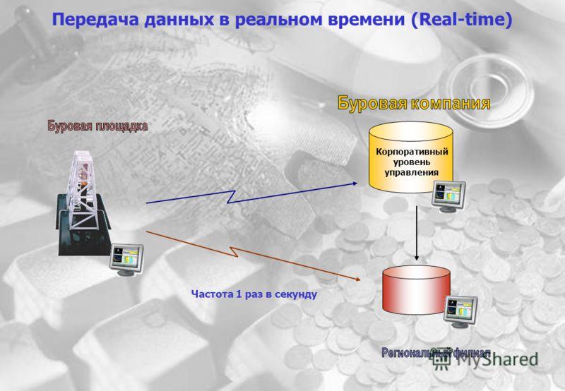 Передача данных в реальном времени (Real-time) Корп БД Частота 1 раз в секунду Корпоративный уровень управления