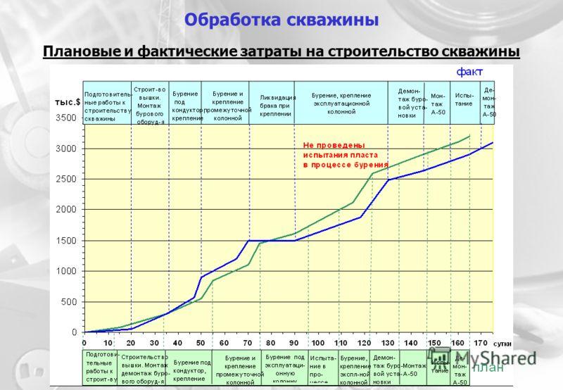 Плановые и фактические затраты на строительство скважины Обработка скважины