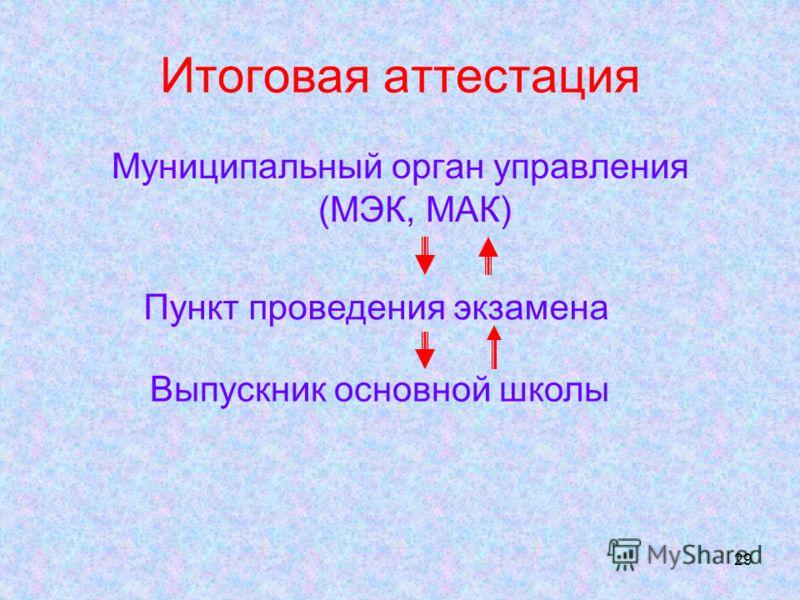 29 Итоговая аттестация Муниципальный орган управления (МЭК, МАК) Пункт проведения экзамена Выпускник основной школы