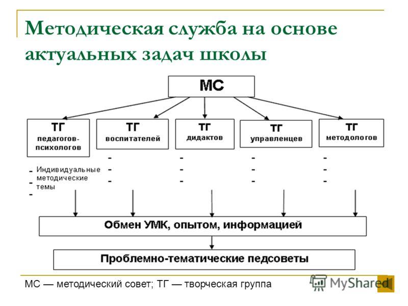 Методическая служба на основе актуальных задач школы МС методический совет; ТГ творческая группа