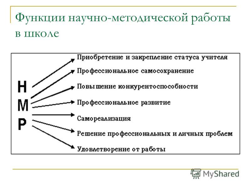 Функции научно-методической работы в школе