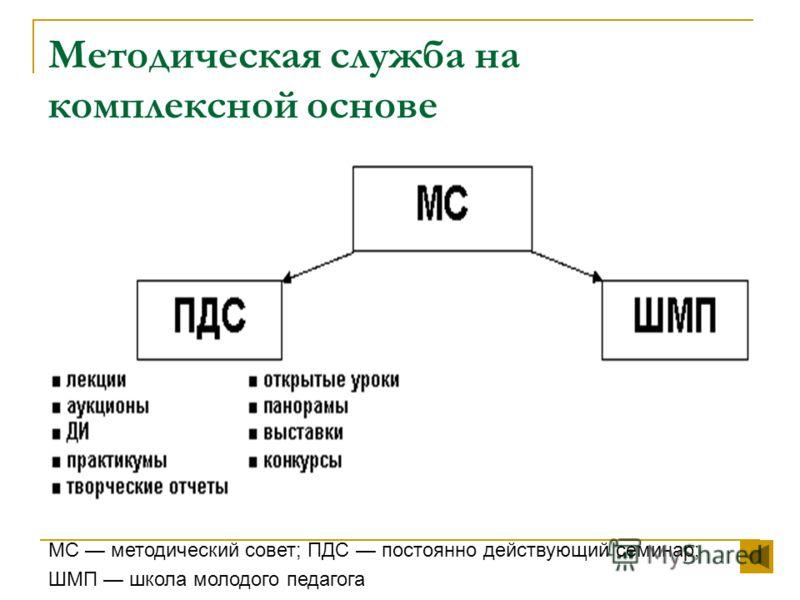Методическая служба на комплексной основе МС методический совет; ПДС постоянно действующий семинар; ШМП школа молодого педагога