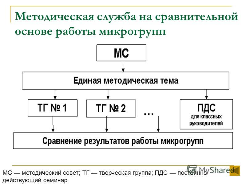 Методическая служба на сравнительной основе работы микрогрупп МС методический совет; ТГ творческая группа; ПДС постоянно действующий семинар