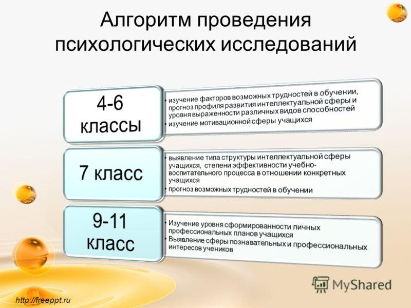 Алгоритм проведения психологических исследований http://freeppt.ru