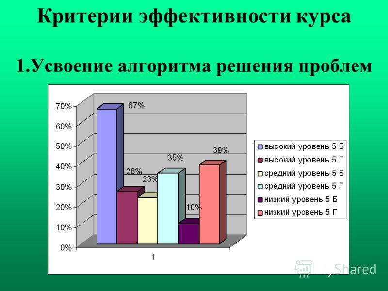 Критерии эффективности курса 1.Усвоение алгоритма решения проблем