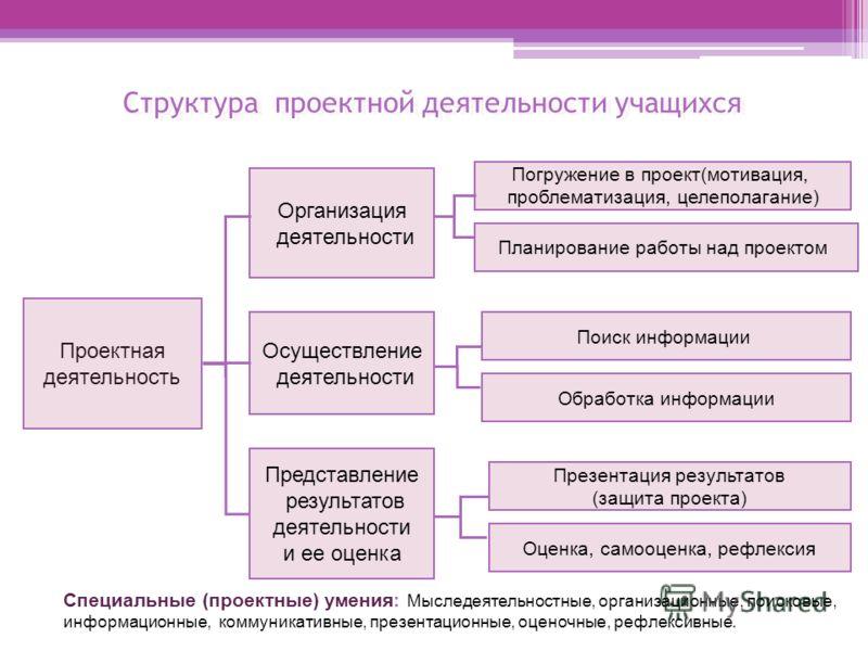 Структура проектной деятельности учащихся Проектная деятельность Организация деятельности Осуществление деятельности Представление результатов деятельности и ее оценка Погружение в проект(мотивация, проблематизация, целеполагание) Планирование работы