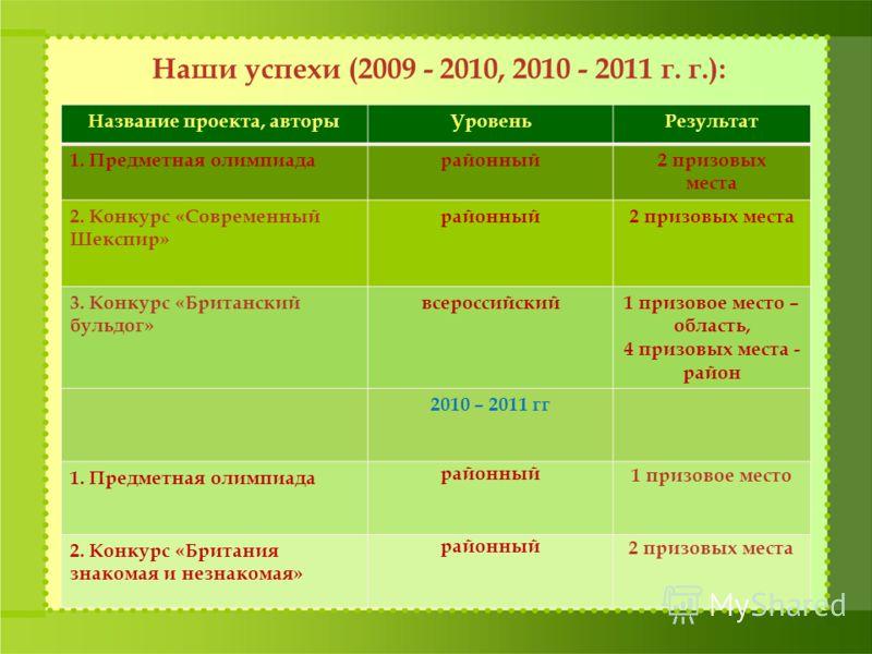 Наши успехи (2009 - 2010, 2010 - 2011 г. г.): Название проекта, авторыУровеньРезультат 1. Предметная олимпиадарайонный2 призовых места 2. Конкурс «Современный Шекспир» районный2 призовых места 3. Конкурс «Британский бульдог» всероссийский1 призовое м