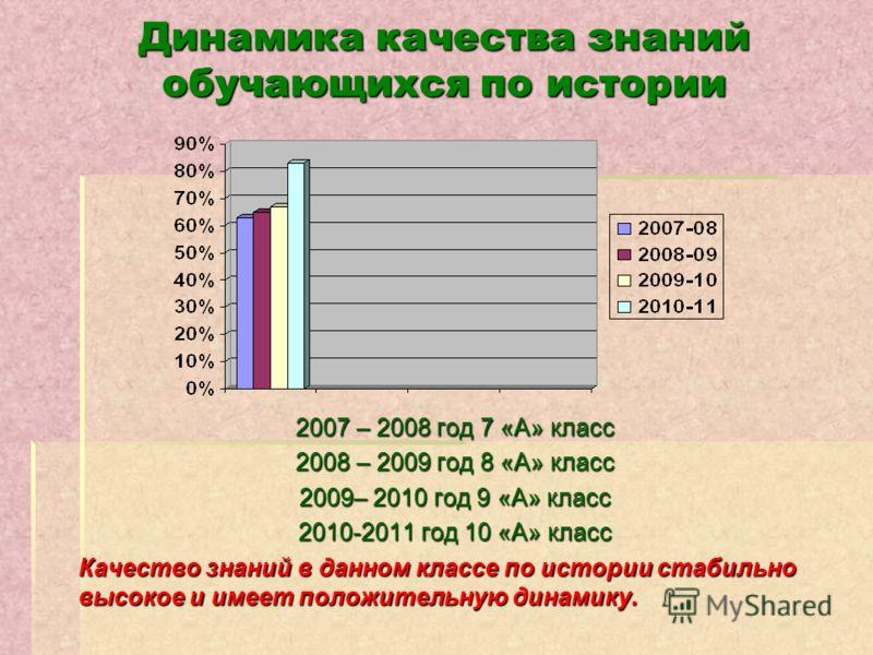 Динамика качества знаний обучающихся по истории 2007 – 2008 год 7 «А» класс 2008 – 2009 год 8 «А» класс 2009– 2010 год 9 «А» класс 2010-2011 год 10 «А» класс Качество знаний в данном классе по истории стабильно высокое и имеет положительную динамику.