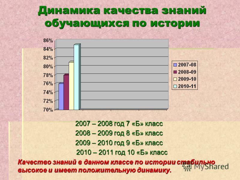 Динамика качества знаний обучающихся по истории 2007 – 2008 год 7 «Б» класс 2008 – 2009 год 8 «Б» класс 2009 – 2010 год 9 «Б» класс 2010 – 2011 год 10 «Б» класс 2010 – 2011 год 10 «Б» класс Качество знаний в данном классе по истории стабильно высокое
