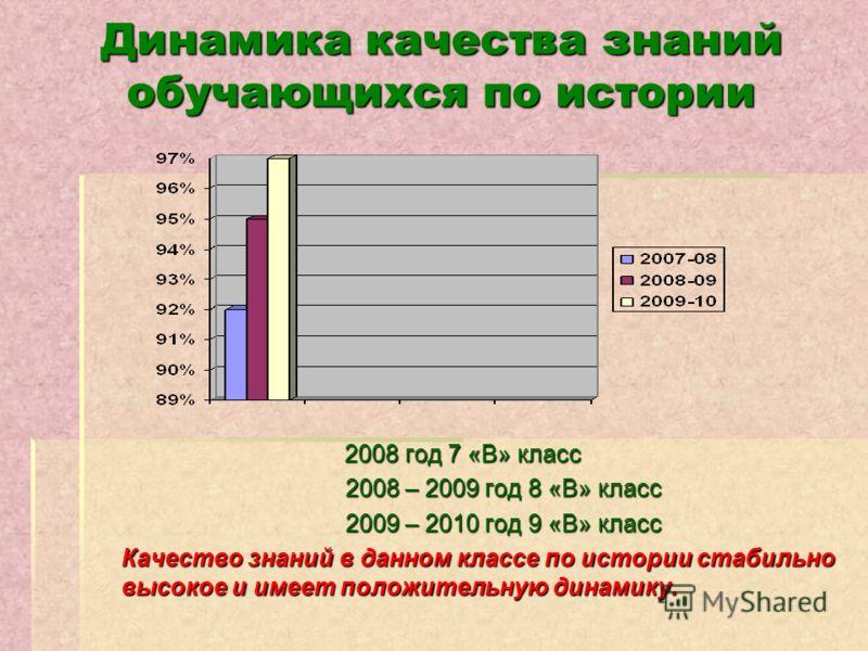 Динамика качества знаний обучающихся по истории 2008 год 7 «В» класс 2008 – 2009 год 8 «В» класс 2008 – 2009 год 8 «В» класс 2009 – 2010 год 9 «В» класс 2009 – 2010 год 9 «В» класс Качество знаний в данном классе по истории стабильно высокое и имеет