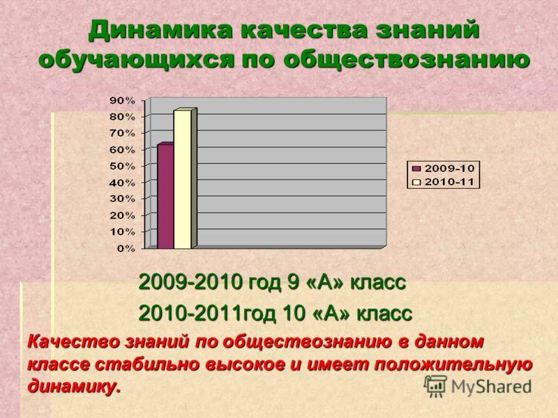 Динамика качества знаний обучающихся по обществознанию 2009-2010 год 9 «А» класс 2010-2011год 10 «А» класс 2010-2011год 10 «А» класс Качество знаний по обществознанию в данном классе стабильно высокое и имеет положительную динамику.