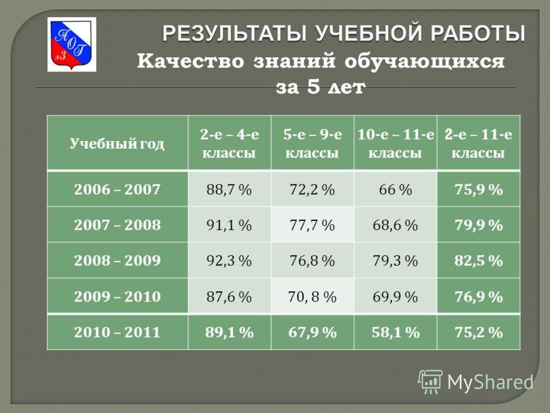 Качество знаний обучающихся за 5 лет Учебный год 2- е – 4- е классы 5- е – 9- е классы 10- е – 11- е классы 2- е – 11- е классы 2006 – 200788,7 %72,2 %66 %75,9 % 2007 – 200891,1 %77,7 %68,6 %79,9 % 2008 – 200992,3 %76,8 %79,3 %82,5 % 2009 – 201087,6