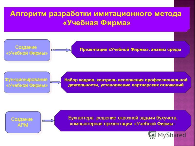 Алгоритм разработки имитационного метода «Учебная Фирма» Создание «Учебной Фирмы» Создание «Учебной Фирмы» Функционирование «Учебной Фирмы» Функционирование «Учебной Фирмы» Создание АРМ Создание АРМ Презентация «Учебной Фирмы», анализ среды Набор кад