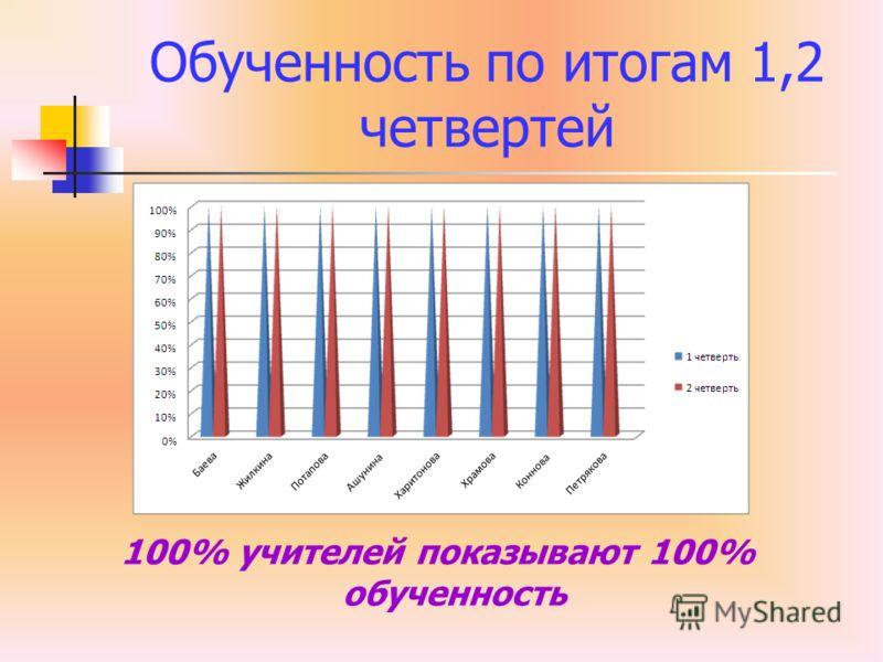 Обученность по итогам 1,2 четвертей 100% учителей показывают 100% обученность