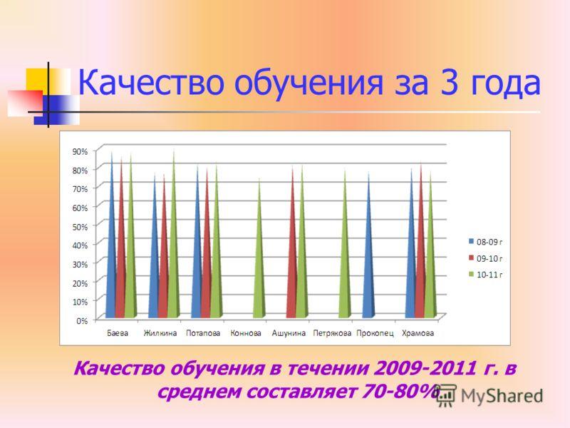 Качество обучения за 3 года Качество обучения в течении 2009-2011 г. в среднем составляет 70-80%
