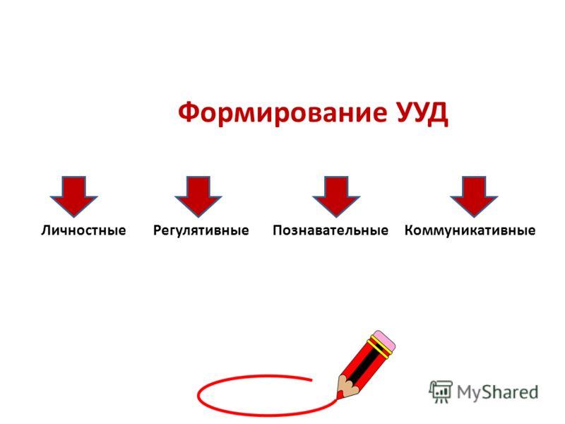 Формирование УУД Личностные Регулятивные Познавательные Коммуникативные