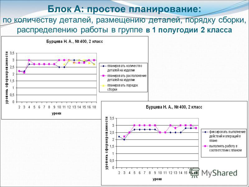 Блок А: простое планирование: по количеству деталей, размещению деталей, порядку сборки, распределению работы в группе в 1 полугодии 2 класса