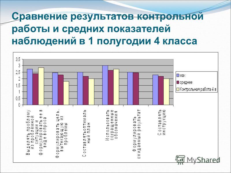 Сравнение результатов контрольной работы и средних показателей наблюдений в 1 полугодии 4 класса