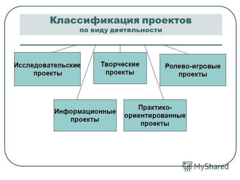 Классификация проектов по виду деятельности Исследовательские проекты Творческие проекты Ролево-игровые проекты Практико- ориентированные проекты Информационные проекты