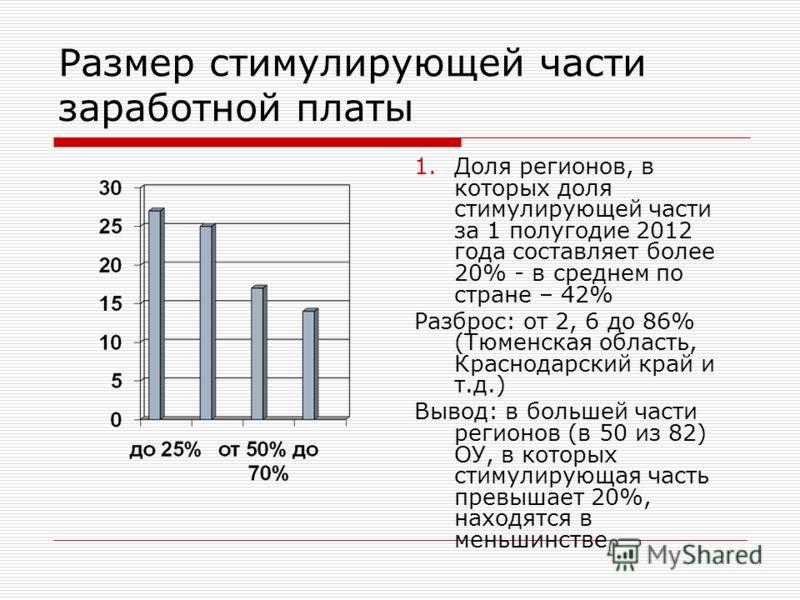 Размер стимулирующей части заработной платы 1.Доля регионов, в которых доля стимулирующей части за 1 полугодие 2012 года составляет более 20% - в среднем по стране – 42% Разброс: от 2, 6 до 86% (Тюменская область, Краснодарский край и т.д.) Вывод: в