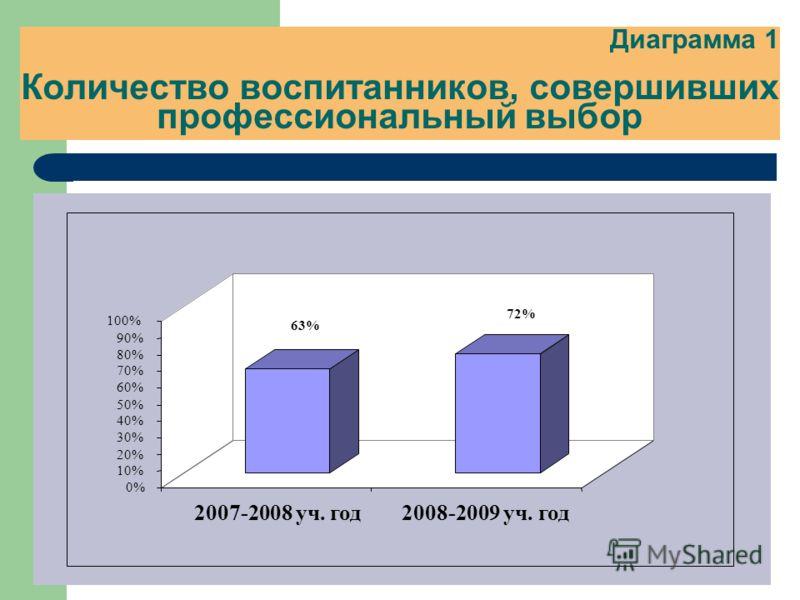 Диаграмма 1 Количество воспитанников, совершивших профессиональный выбор 63% 72% 0% 10% 20% 30% 40% 50% 60% 70% 80% 90% 100% 2007-2008 уч. год2008-2009 уч. год